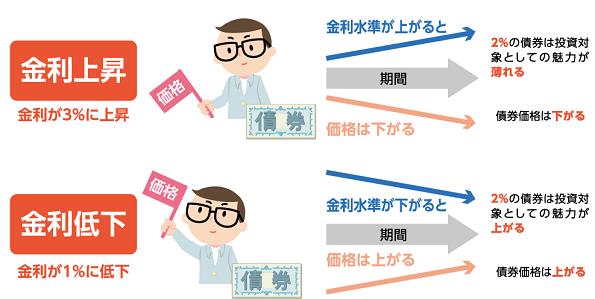 国債 金利 関係