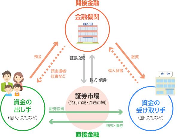 間接金融 投資の時間 日本証券業協会
